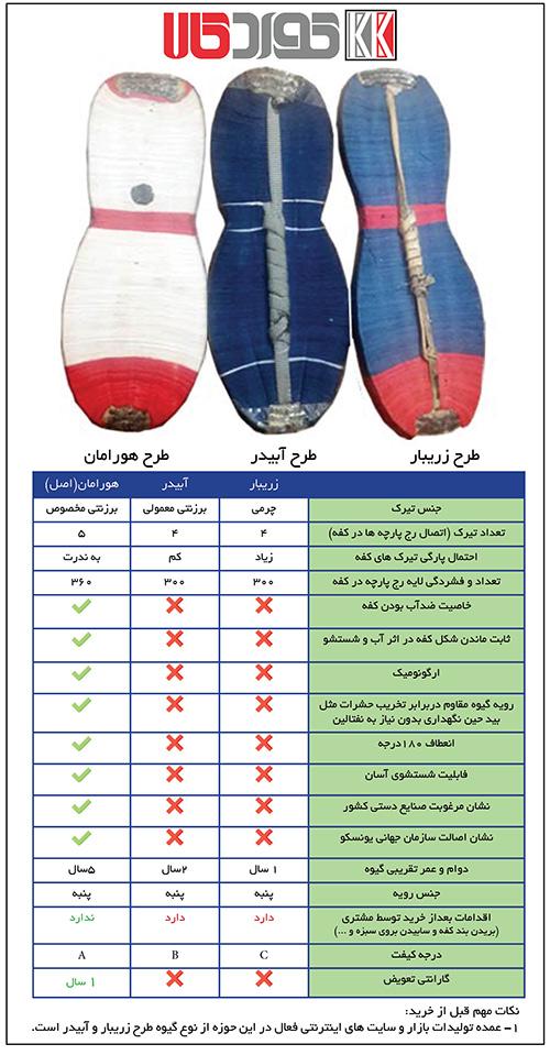 مقایسه انواع گیوه کلاش